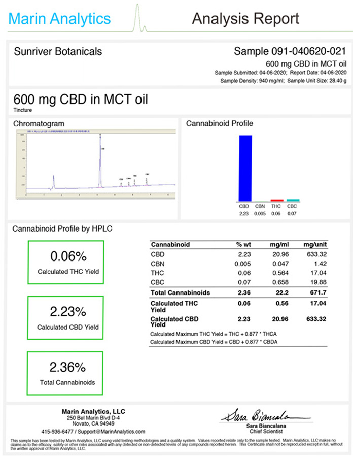 600MG CBD oil lab results